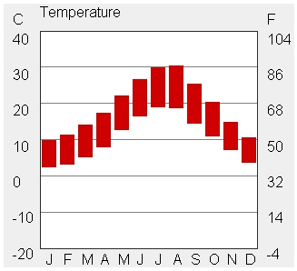 TEMPERATURES IN MEDJUGORJE RANGE FROM 2.6 TO 30.55 (CELCIUS).